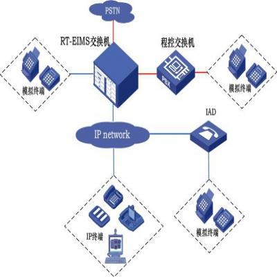 与企业传统的PBX组网
